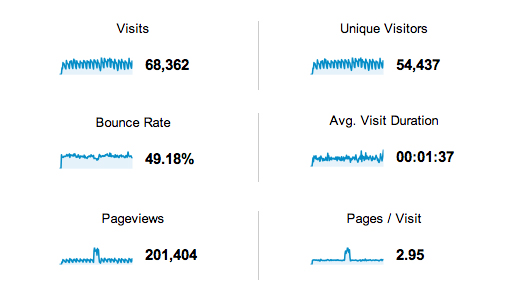SEO Visits Unique Visitors Bounce Rate Average Visit Duration Pageviews and Pager per Visit