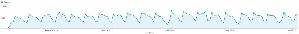 SEO site usage overview, 1st jan - 5th june 2013